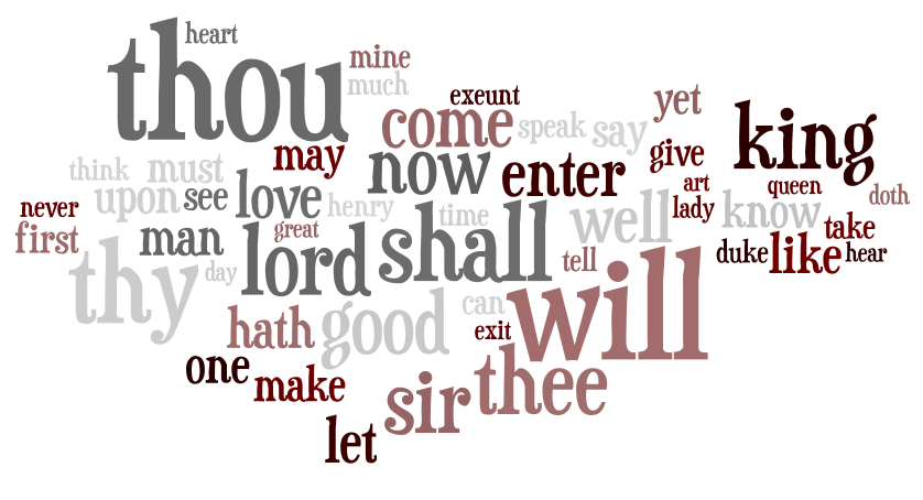 words used by Shakespeare
